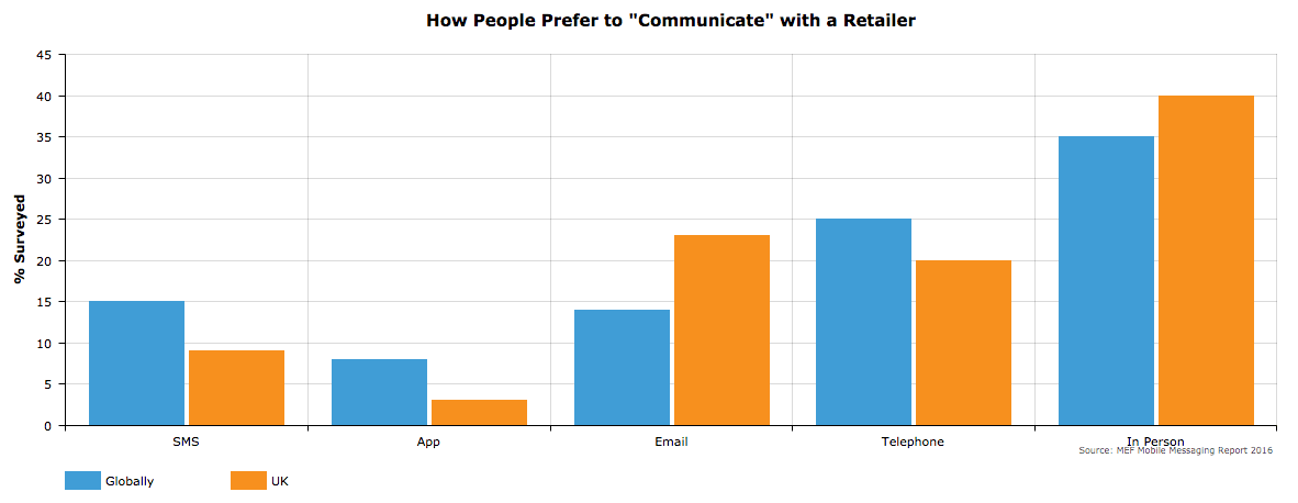 how-people-prefer-to-communicate-with-a-retailer