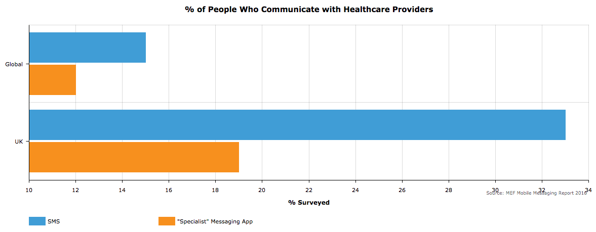 people-who-communicate-with-healthcare-providers